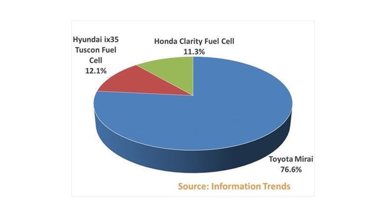 fuel cell auta